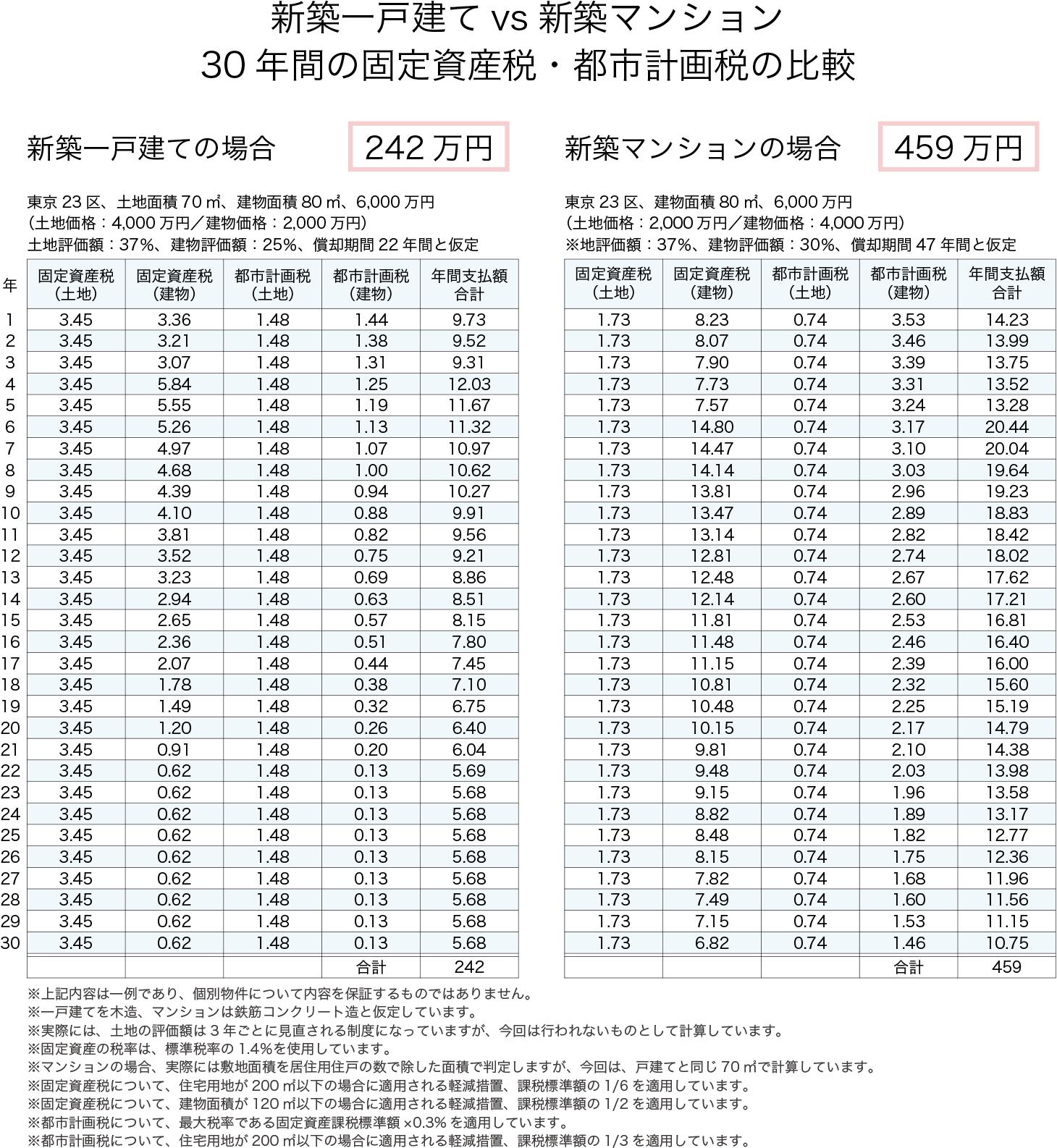 固定 税 マンション 資産